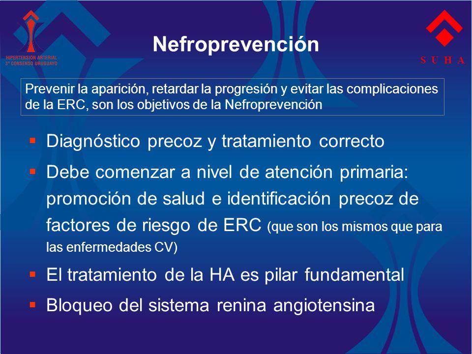 S U H A Nefroprevención Diagnóstico precoz y tratamiento correcto Debe comenzar a nivel de atención primaria: promoción de salud e identificación prec