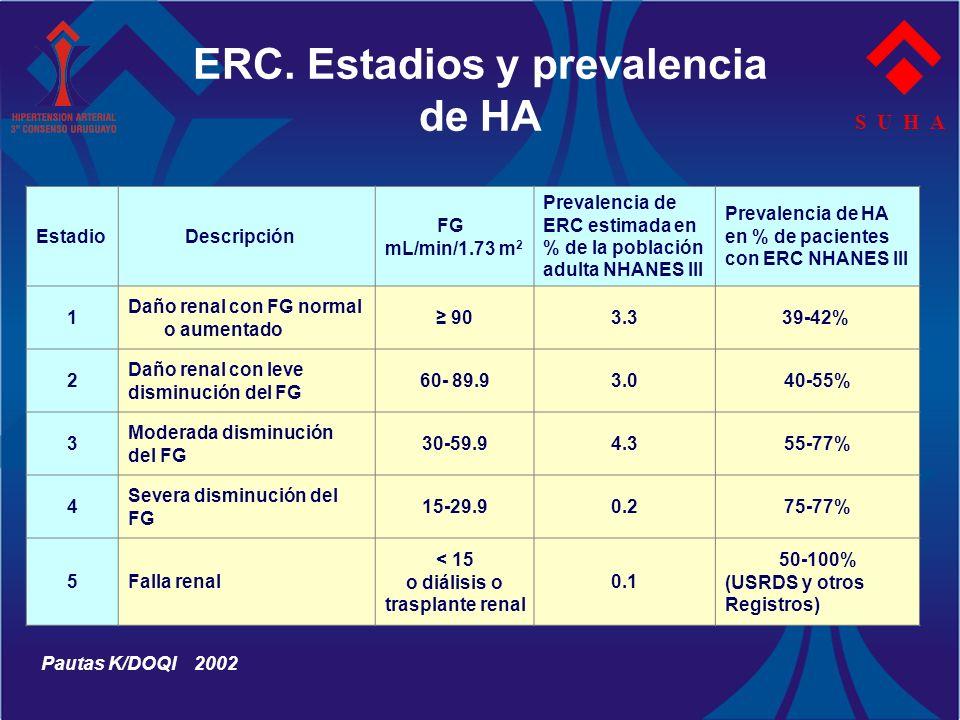 ERC. Estadios y prevalencia de HA S U H A Estadio Descripción FG mL/min/1.73 m 2 Prevalencia de ERC estimada en % de la población adulta NHANES III Pr