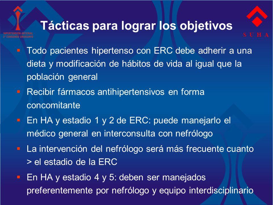 S U H A Tácticas para lograr los objetivos Todo pacientes hipertenso con ERC debe adherir a una dieta y modificación de hábitos de vida al igual que l