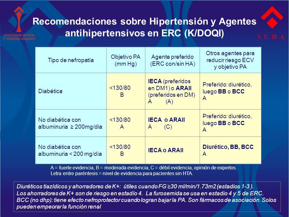 Recomendaciones sobre Hipertensión y Agentes antihipertensivos en ERC (K/DOQI) S U H A Tipo de nefropatía Objetivo PA (mm Hg) Agente preferido (ERC co