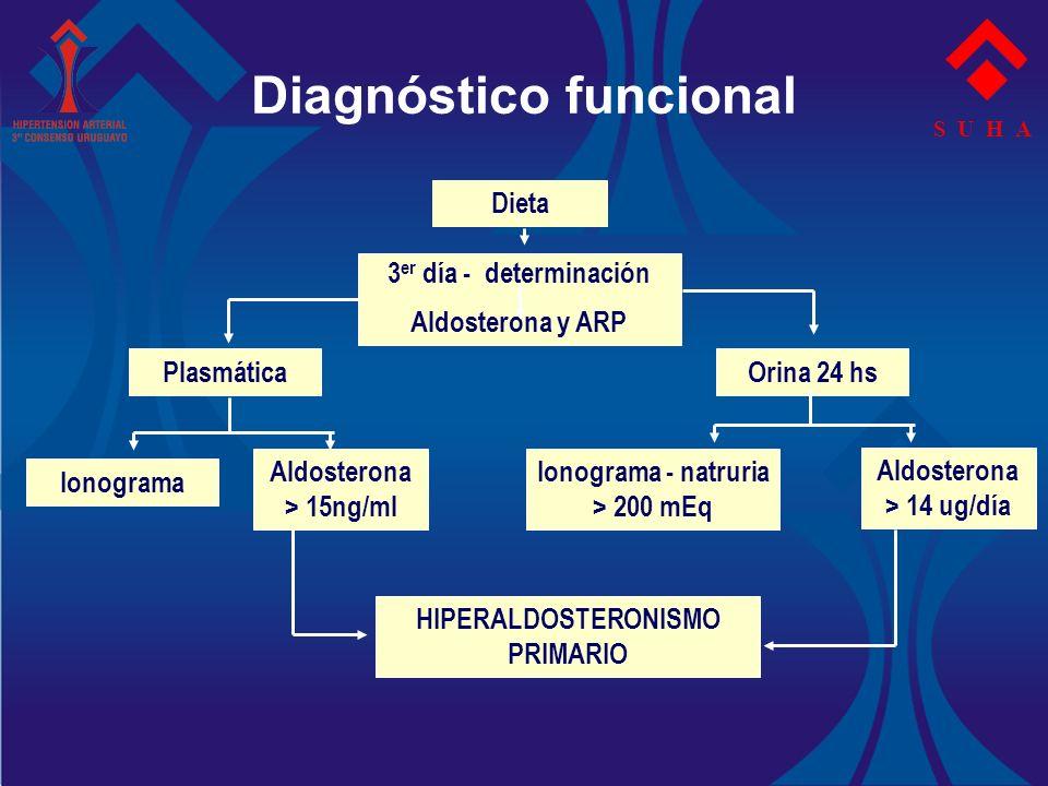 S U H A Diagnóstico funcional Dieta 3 er día - determinación Aldosterona y ARP PlasmáticaOrina 24 hs Ionograma Aldosterona > 15ng/ml Ionograma - natru