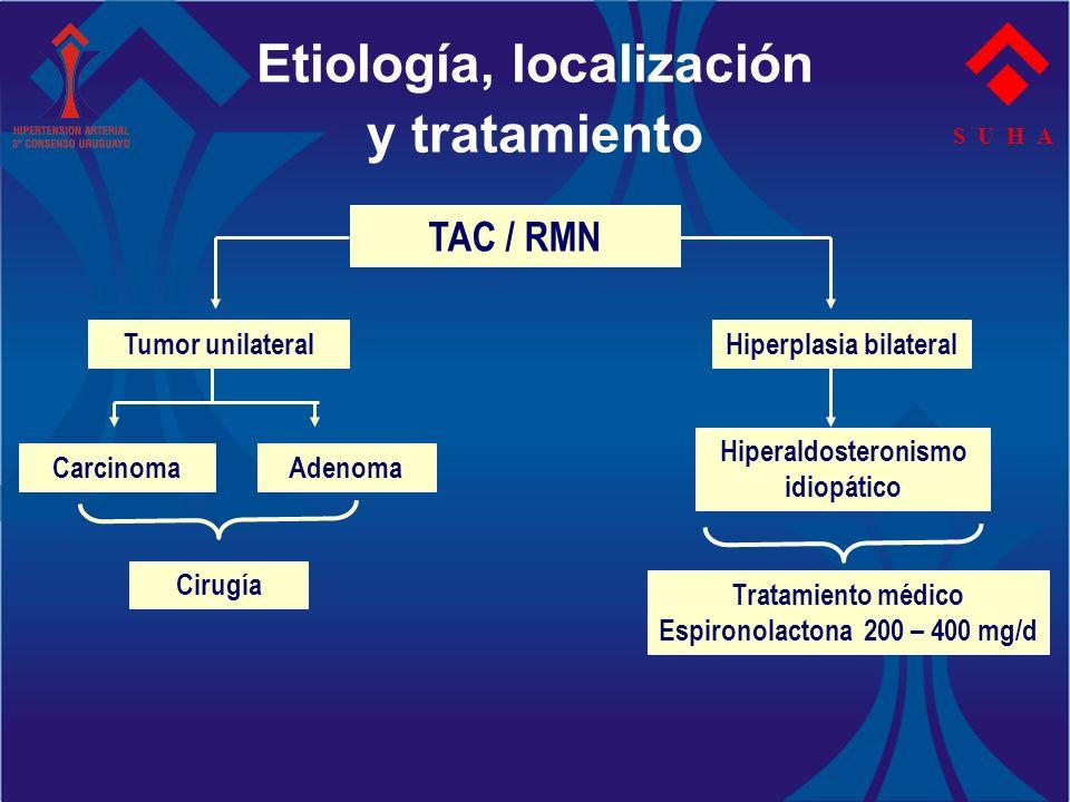 S U H A TAC / RMN Tumor unilateral CarcinomaAdenoma Hiperplasia bilateral Hiperaldosteronismo idiopático Cirugía Tratamiento médico Espironolactona 20
