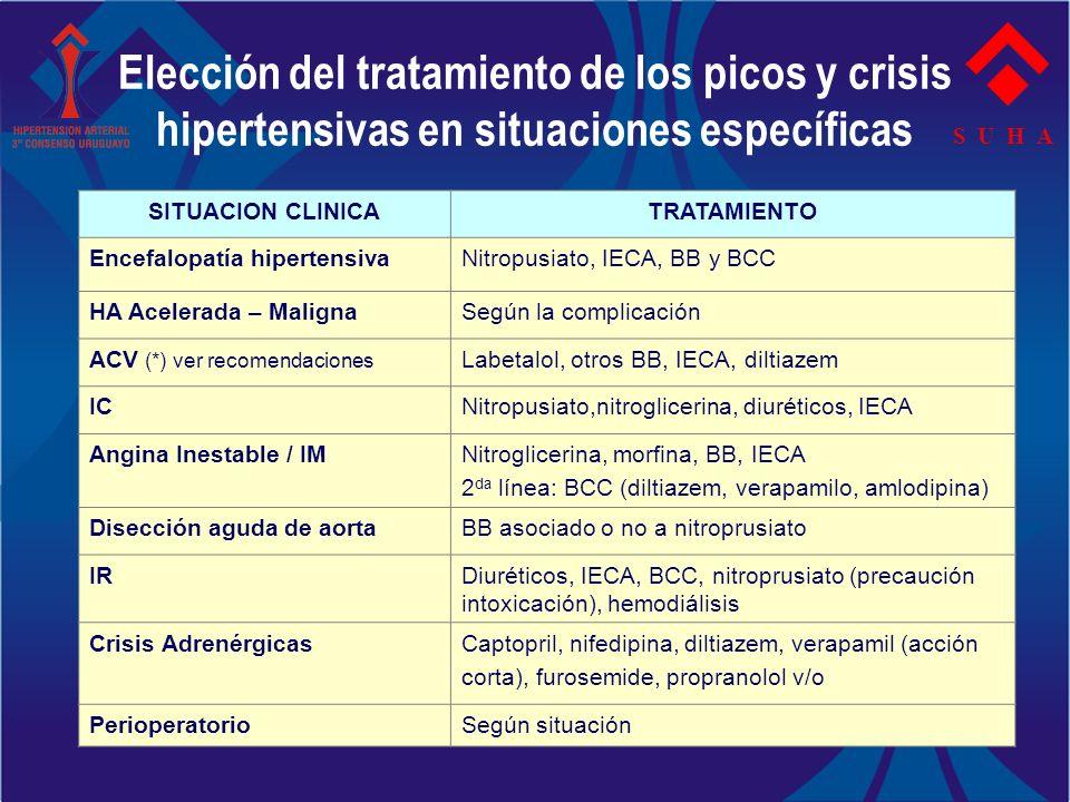Elección del tratamiento de los picos y crisis hipertensivas en situaciones específicas S U H A SITUACION CLINICATRATAMIENTO Encefalopatía hipertensiv