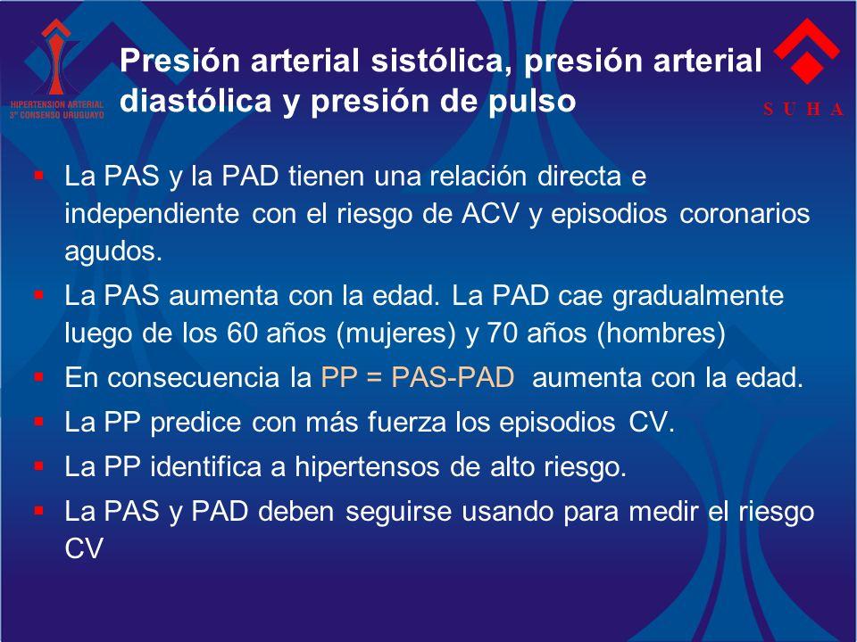 S U H A Presión arterial sistólica, presión arterial diastólica y presión de pulso La PAS y la PAD tienen una relación directa e independiente con el