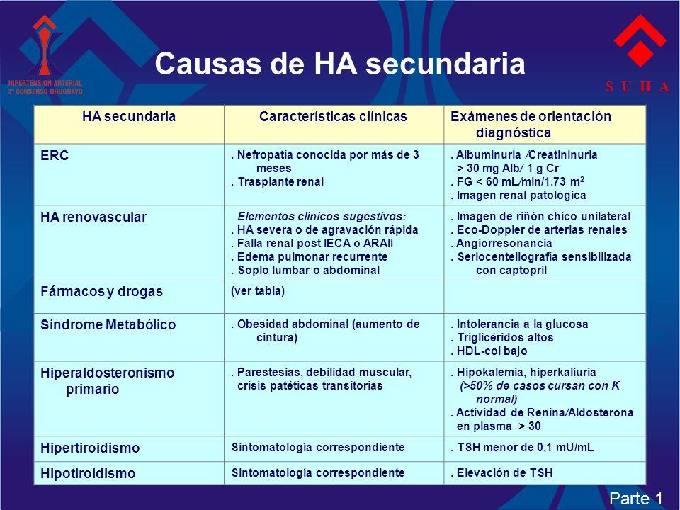 Causas de HA secundaria S U H A HA secundariaCaracterísticas clínicasExámenes de orientación diagnóstica ERC. Nefropatía conocida por más de 3 meses.