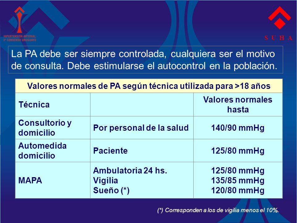 S U H A Valores normales de PA según técnica utilizada para >18 años Técnica Valores normales hasta Consultorio y domicilio Por personal de la salud14