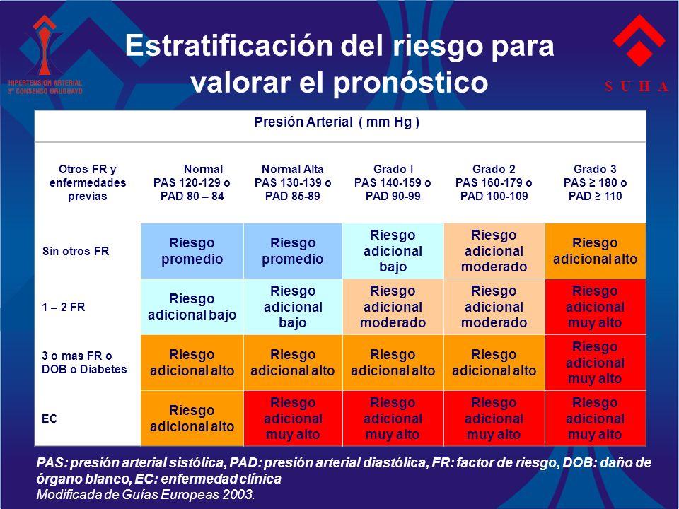 Estratificación del riesgo para valorar el pronóstico S U H A Presión Arterial ( mm Hg ) Otros FR y enfermedades previas Normal PAS 120-129 o PAD 80 –