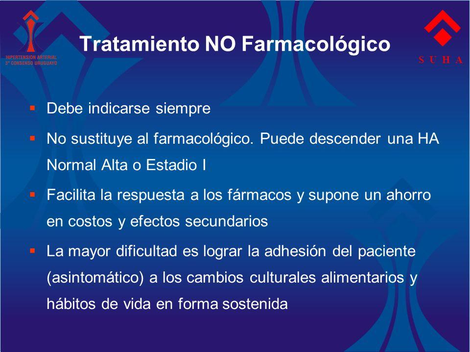 Tratamiento NO Farmacológico Debe indicarse siempre No sustituye al farmacológico. Puede descender una HA Normal Alta o Estadio I Facilita la respuest