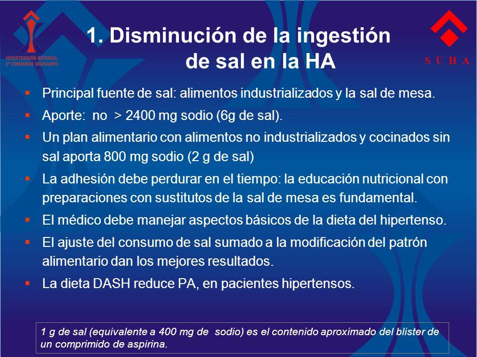 S U H A 1. Disminución de la ingestión de sal en la HA Principal fuente de sal: alimentos industrializados y la sal de mesa. Aporte: no > 2400 mg sodi