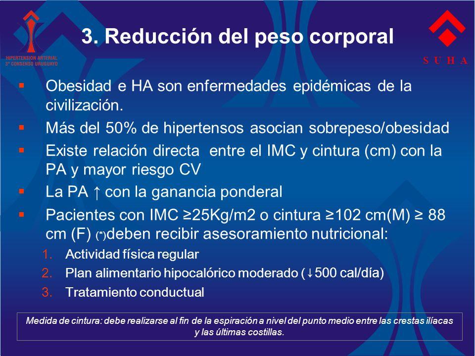 S U H A 3. Reducción del peso corporal Obesidad e HA son enfermedades epidémicas de la civilización. Más del 50% de hipertensos asocian sobrepeso/obes