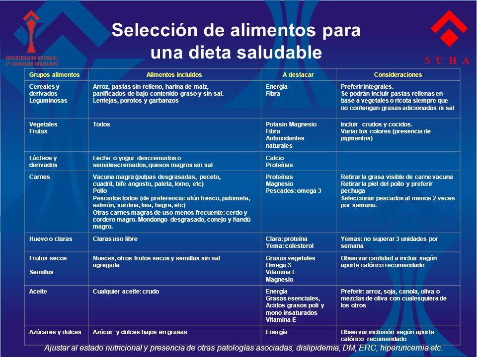 Selección de alimentos para una dieta saludable Grupos alimentosAlimentos incluidosA destacarConsideraciones Cereales y derivados Leguminosas Arroz, p