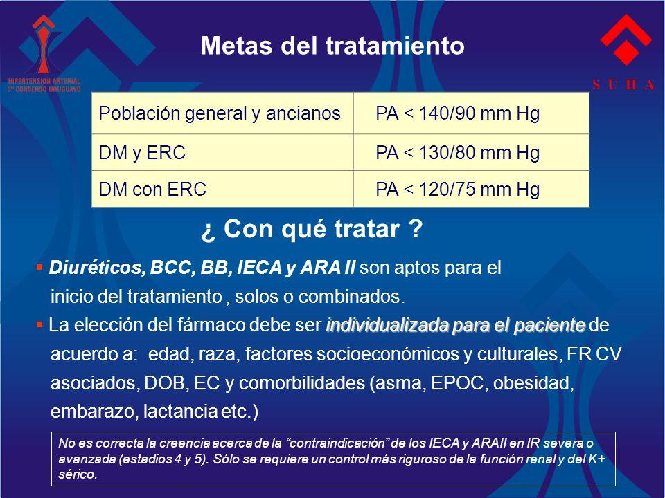 Metas del tratamiento S U H A Población general y ancianos PA < 140/90 mm Hg DM y ERC PA < 130/80 mm Hg DM con ERC PA < 120/75 mm Hg ¿ Con qué tratar