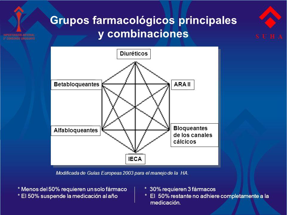 Grupos farmacológicos principales y combinaciones S U H A Modificada de Guías Europeas 2003 para el manejo de la HA. * Menos del 50% requieren un solo