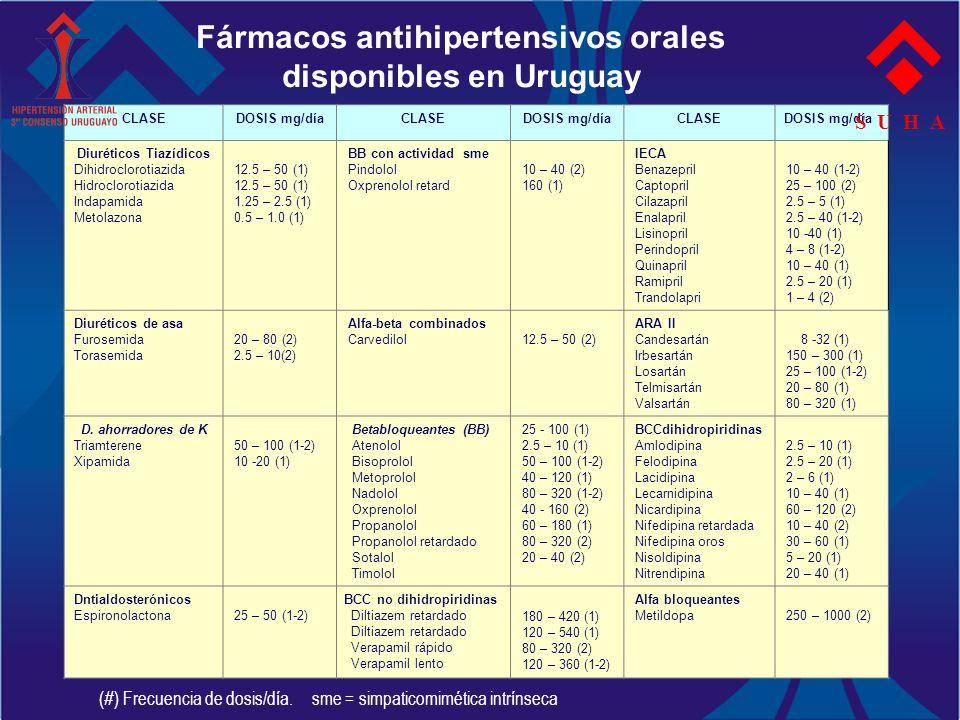CLASEDOSIS mg/díaCLASEDOSIS mg/díaCLASEDOSIS mg/día Diuréticos Tiazídicos Dihidroclorotiazida Hidroclorotiazida Indapamida Metolazona 12.5 – 50 (1) 1.