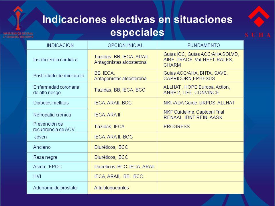 Indicaciones electivas en situaciones especiales S U H A INDICACIONOPCION INICIALFUNDAMENTO Insuficiencia cardíaca Tiazidas, BB, IECA, ARAII, Antagoni