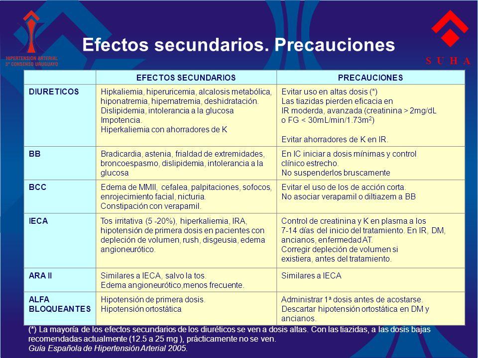 Efectos secundarios. Precauciones S U H A EFECTOS SECUNDARIOSPRECAUCIONES DIURETICOSHipkaliemia, hiperuricemia, alcalosis metabólica, hiponatremia, hi