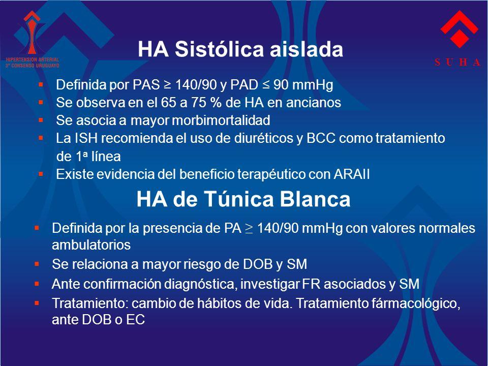 S U H A Definida por PAS 140/90 y PAD 90 mmHg Se observa en el 65 a 75 % de HA en ancianos Se asocia a mayor morbimortalidad La ISH recomienda el uso