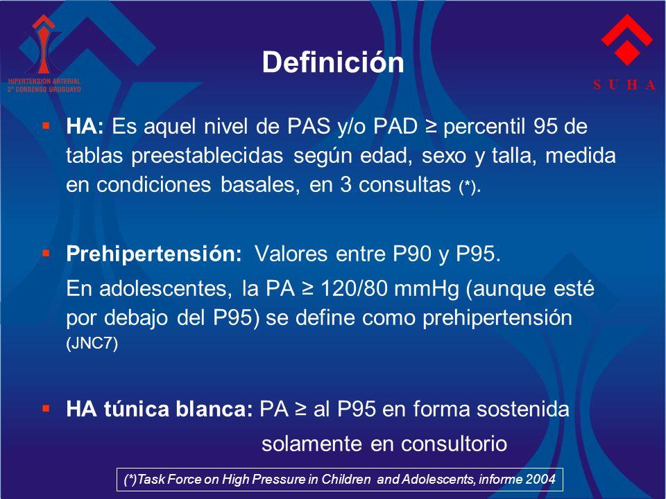 HA: Es aquel nivel de PAS y/o PAD percentil 95 de tablas preestablecidas según edad, sexo y talla, medida en condiciones basales, en 3 consultas (*).