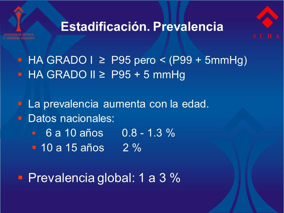 S U H A Estadificación. Prevalencia HA GRADO I P95 pero < (P99 + 5mmHg) HA GRADO II P95 + 5 mmHg La prevalencia aumenta con la edad. Datos nacionales:
