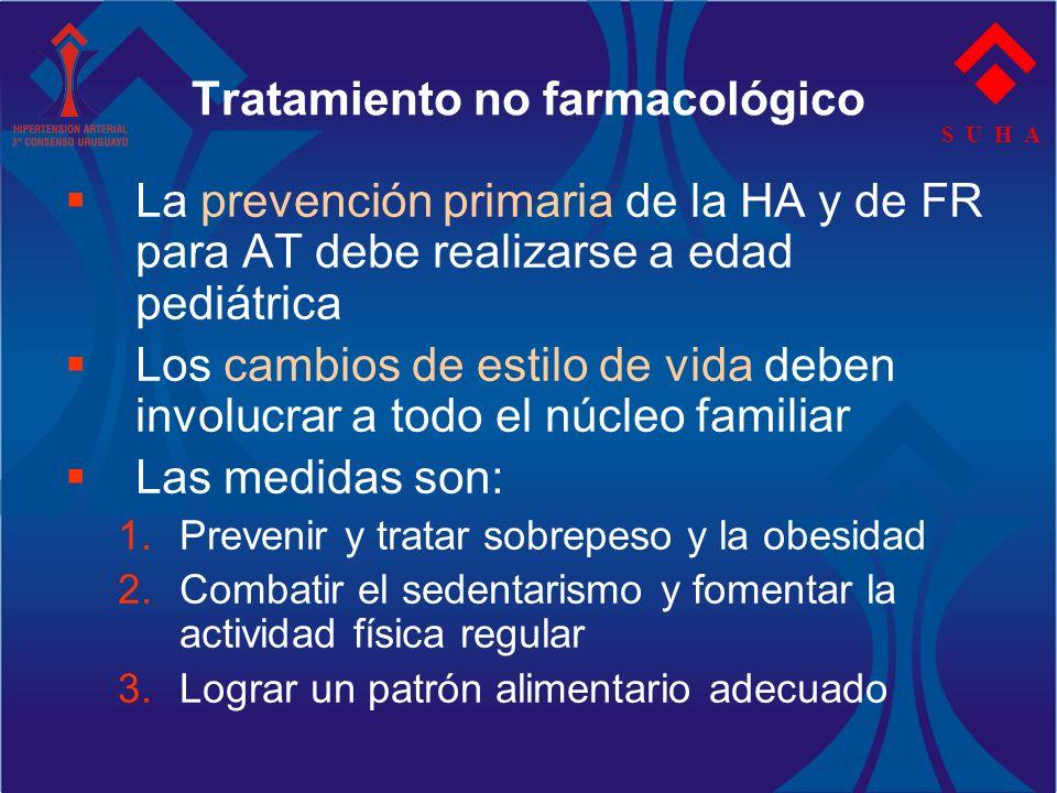 S U H A La prevención primaria de la HA y de FR para AT debe realizarse a edad pediátrica Los cambios de estilo de vida deben involucrar a todo el núc