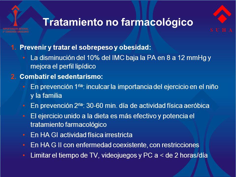 S U H A 1.Prevenir y tratar el sobrepeso y obesidad: La disminución del 10% del IMC baja la PA en 8 a 12 mmHg y mejora el perfil lipídico 2.Combatir e