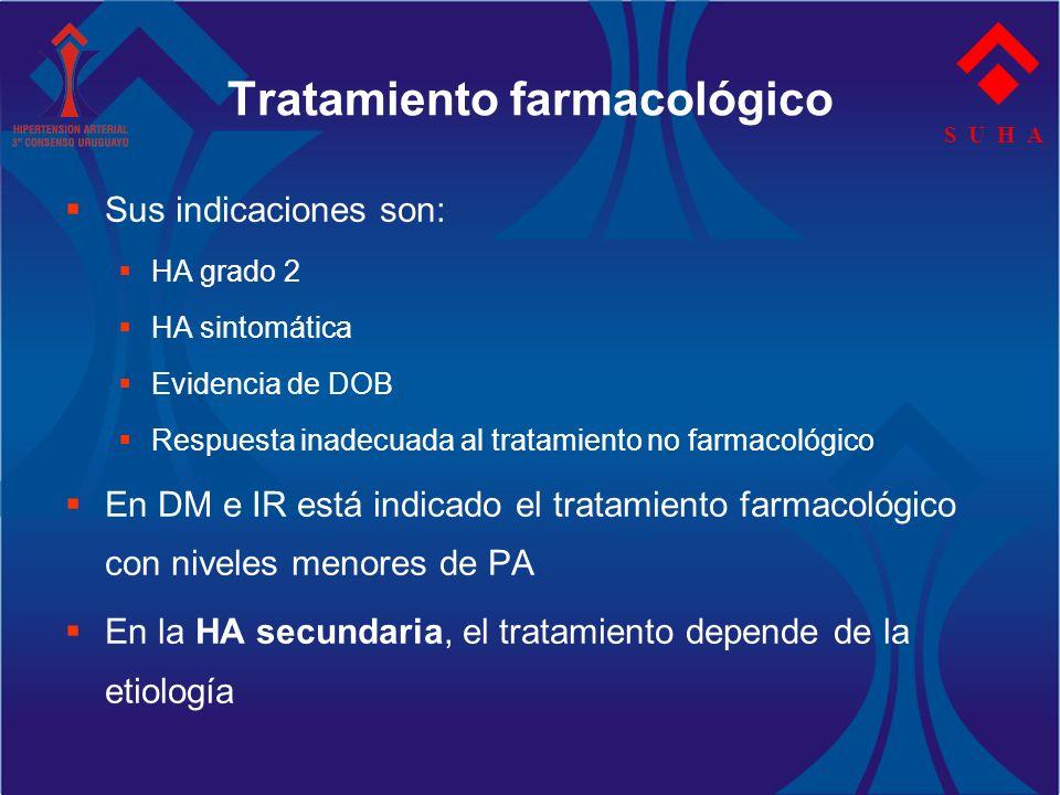 S U H A Sus indicaciones son: HA grado 2 HA sintomática Evidencia de DOB Respuesta inadecuada al tratamiento no farmacológico En DM e IR está indicado