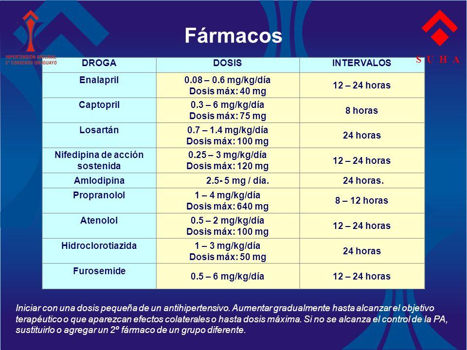 Fármacos DROGADOSISINTERVALOS Enalapril 0.08 – 0.6 mg/kg/día Dosis máx: 40 mg 12 – 24 horas Captopril 0.3 – 6 mg/kg/día Dosis máx: 75 mg 8 horas Losar