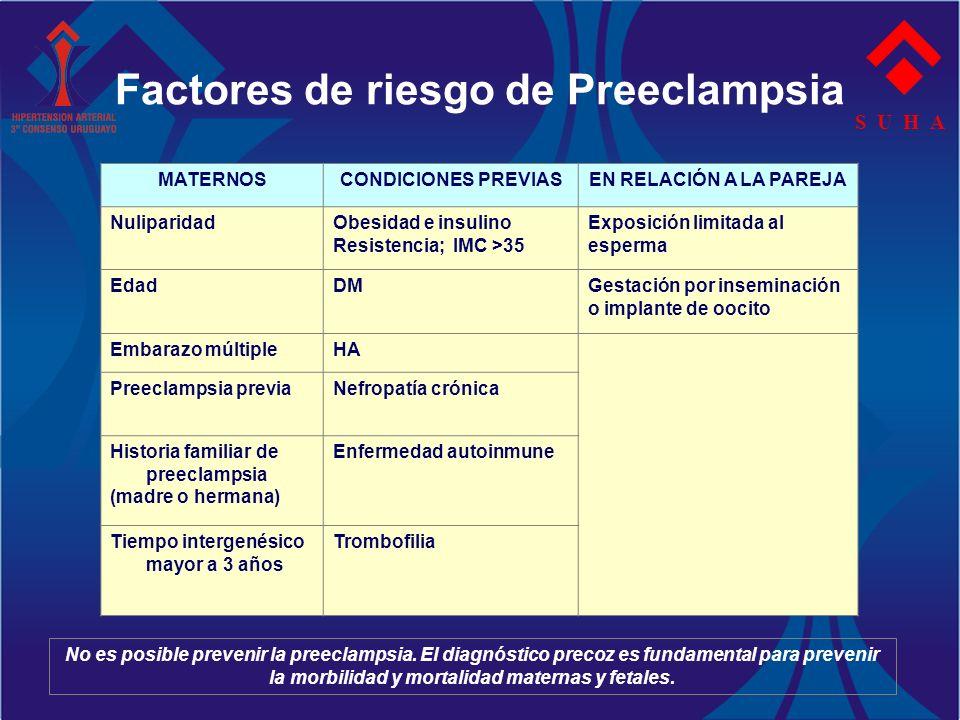 Factores de riesgo de Preeclampsia S U H A MATERNOSCONDICIONES PREVIASEN RELACIÓN A LA PAREJA NuliparidadObesidad e insulino Resistencia; IMC >35 Expo