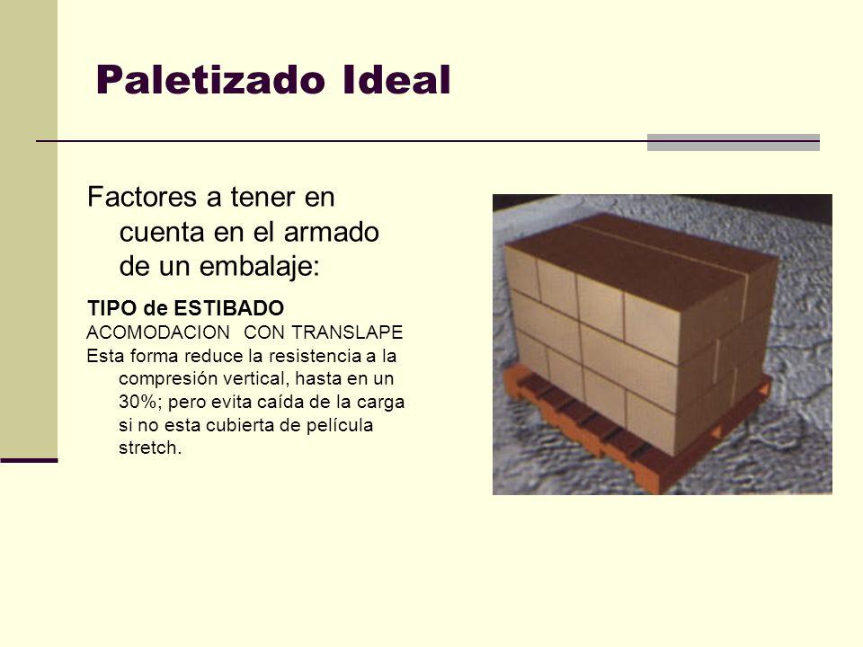 Paletizado Ideal Factores a tener en cuenta en el armado de un embalaje: TIPO de ESTIBADO ACOMODACION CON TRANSLAPE Esta forma reduce la resistencia a