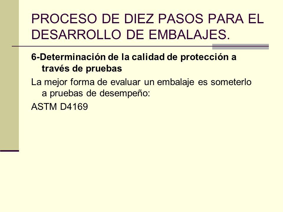 PROCESO DE DIEZ PASOS PARA EL DESARROLLO DE EMBALAJES. 6-Determinación de la calidad de protección a través de pruebas La mejor forma de evaluar un em