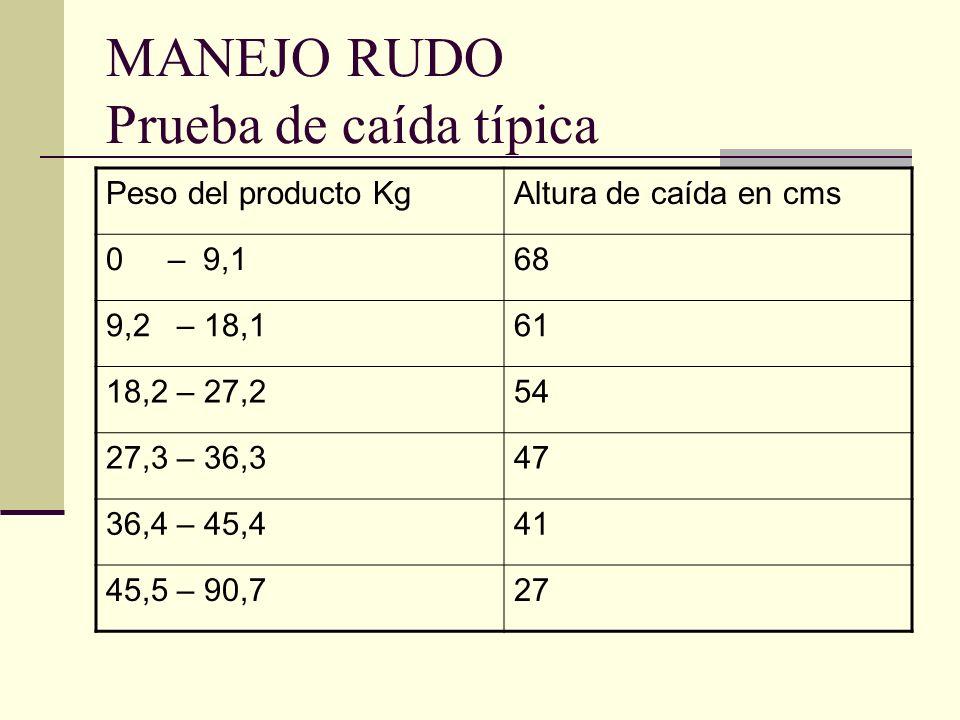 MANEJO RUDO Prueba de caída típica Peso del producto KgAltura de caída en cms 0 – 9,168 9,2 – 18,161 18,2 – 27,254 27,3 – 36,347 36,4 – 45,441 45,5 –
