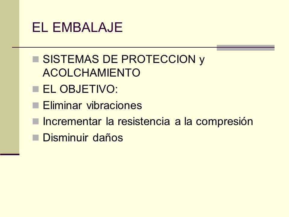 EL EMBALAJE SISTEMAS DE PROTECCION y ACOLCHAMIENTO EL OBJETIVO: Eliminar vibraciones Incrementar la resistencia a la compresión Disminuir daños