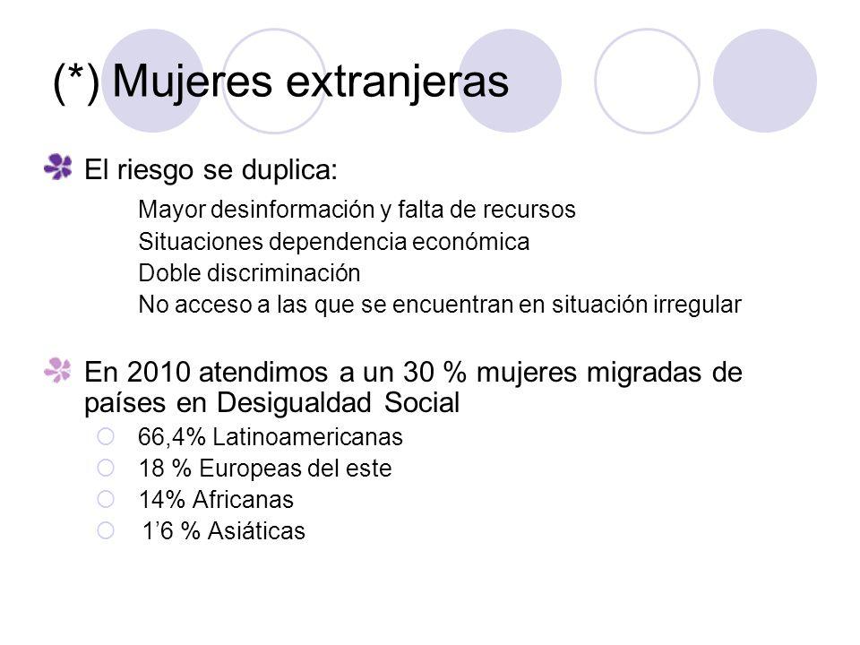 (*) Mujeres extranjeras El riesgo se duplica: Mayor desinformación y falta de recursos Situaciones dependencia económica Doble discriminación No acces