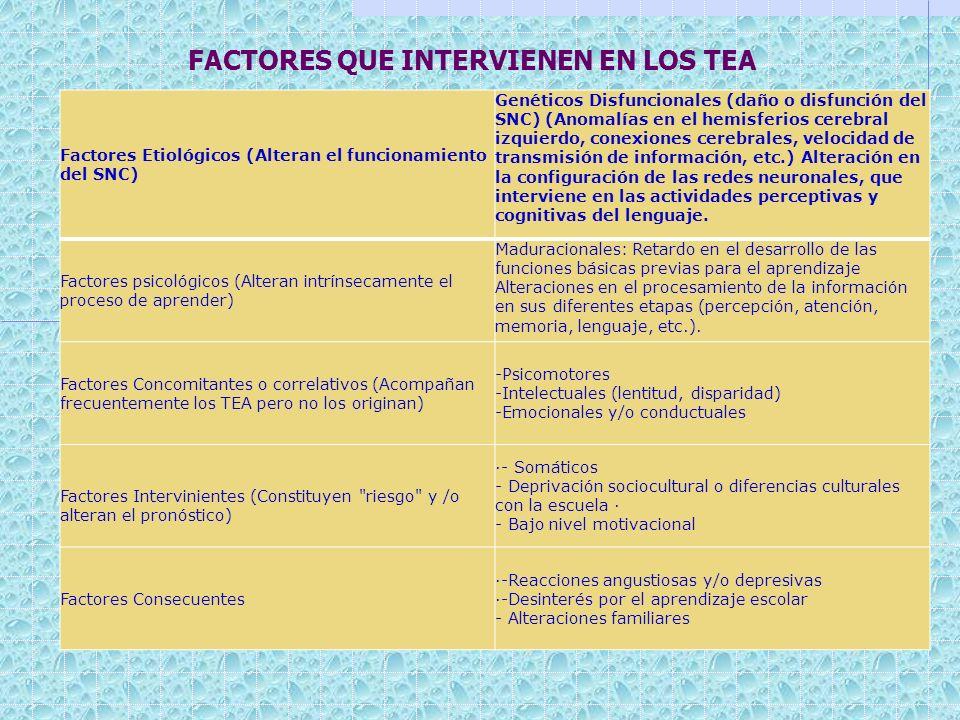 FACTORES QUE INTERVIENEN EN LOS TEA Factores Etiológicos (Alteran el funcionamiento del SNC) Genéticos Disfuncionales (daño o disfunción del SNC) (Ano