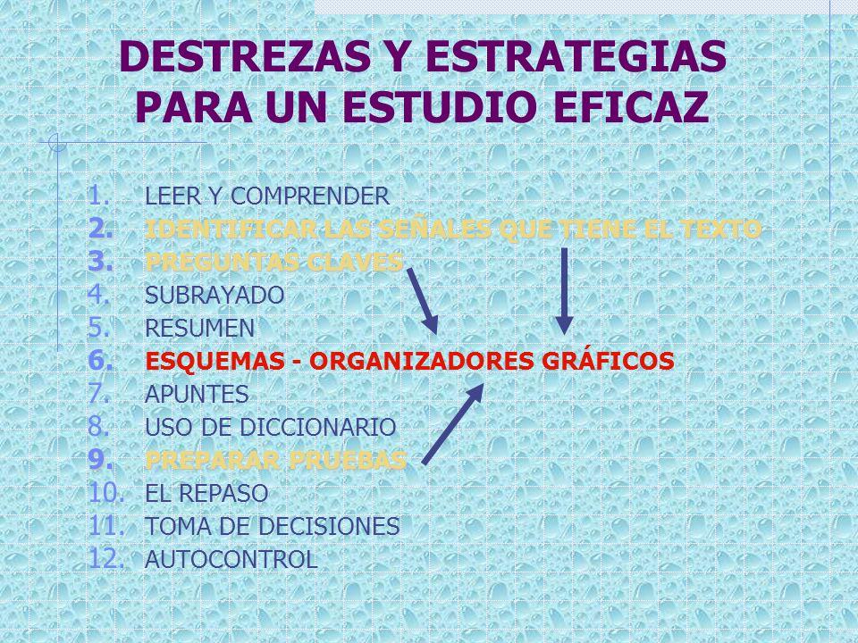 DESTREZAS Y ESTRATEGIAS PARA UN ESTUDIO EFICAZ 1. LEER Y COMPRENDER 2. IDENTIFICAR LAS SEÑALES QUE TIENE EL TEXTO 3. PREGUNTAS CLAVES 4. SUBRAYADO 5.