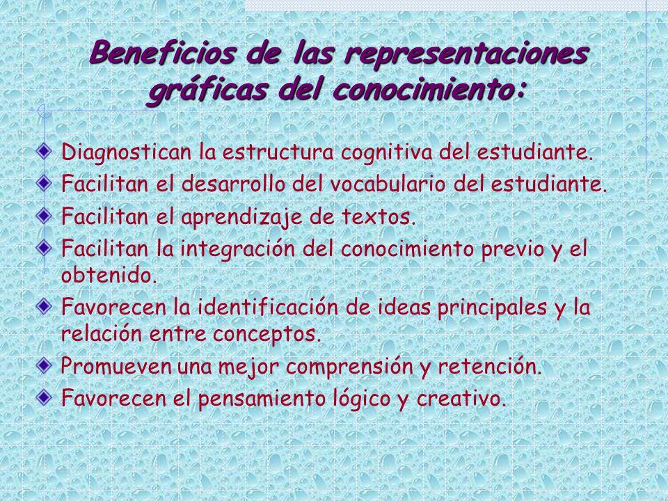 Beneficios de las representaciones gráficas del conocimiento: Diagnostican la estructura cognitiva del estudiante. Facilitan el desarrollo del vocabul