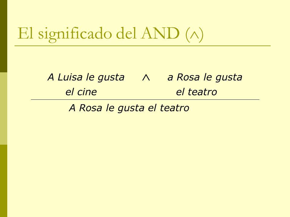 El significado del AND ( ) A Luisa le gusta a Rosa le gusta el cine el teatro A Rosa le gusta el teatro