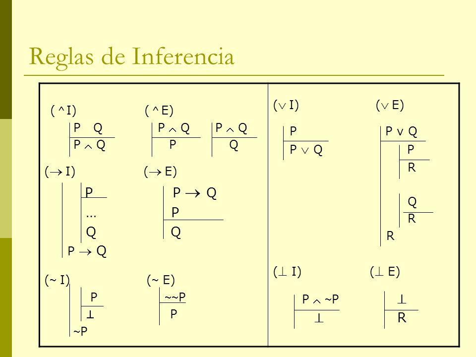 Reglas de Inferencia ( I) ( E) P Q P Q P Q P Q P Q ( I) ( E) P P Q … P Q Q P Q ( I) ( E) P P P ( I) ( E) P P v Q P Q P R Q R ( I) ( E) P P R