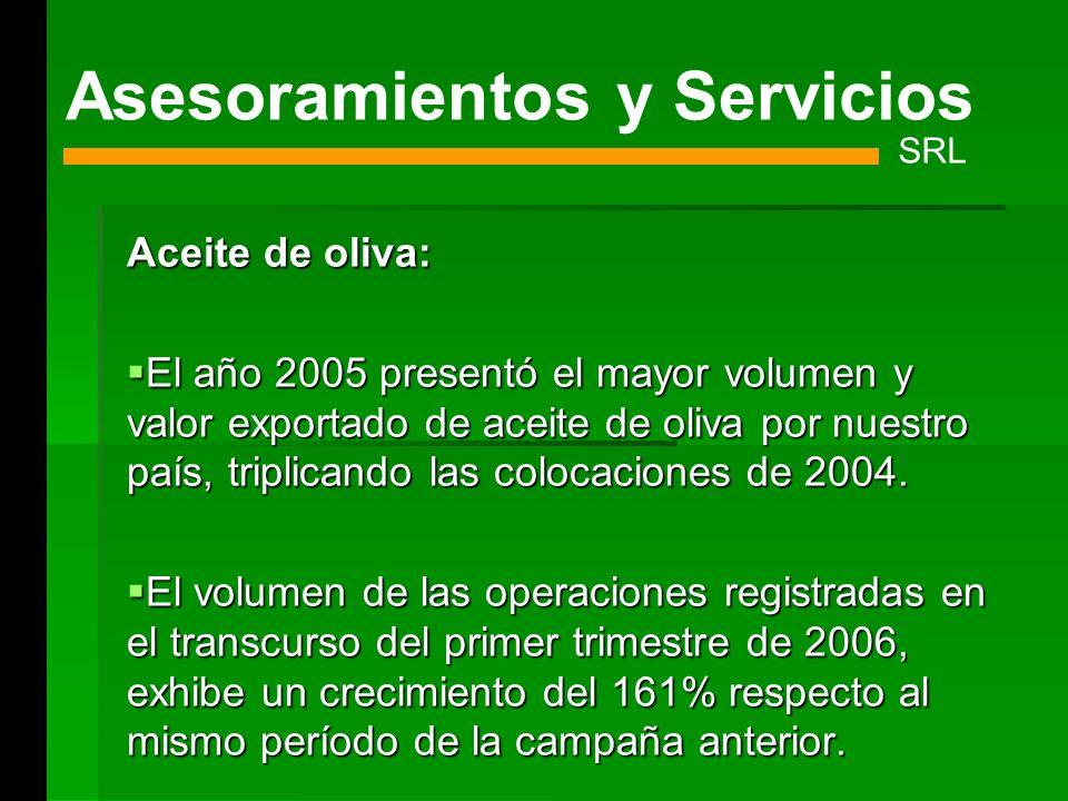 Aceite de oliva: El año 2005 presentó el mayor volumen y valor exportado de aceite de oliva por nuestro país, triplicando las colocaciones de 2004. El