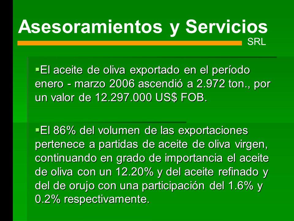 El aceite de oliva exportado en el período enero - marzo 2006 ascendió a 2.972 ton., por un valor de 12.297.000 US$ FOB. El aceite de oliva exportado