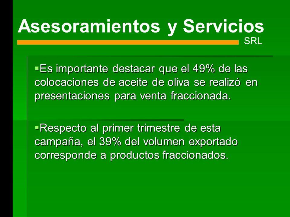 Es importante destacar que el 49% de las colocaciones de aceite de oliva se realizó en presentaciones para venta fraccionada. Es importante destacar q