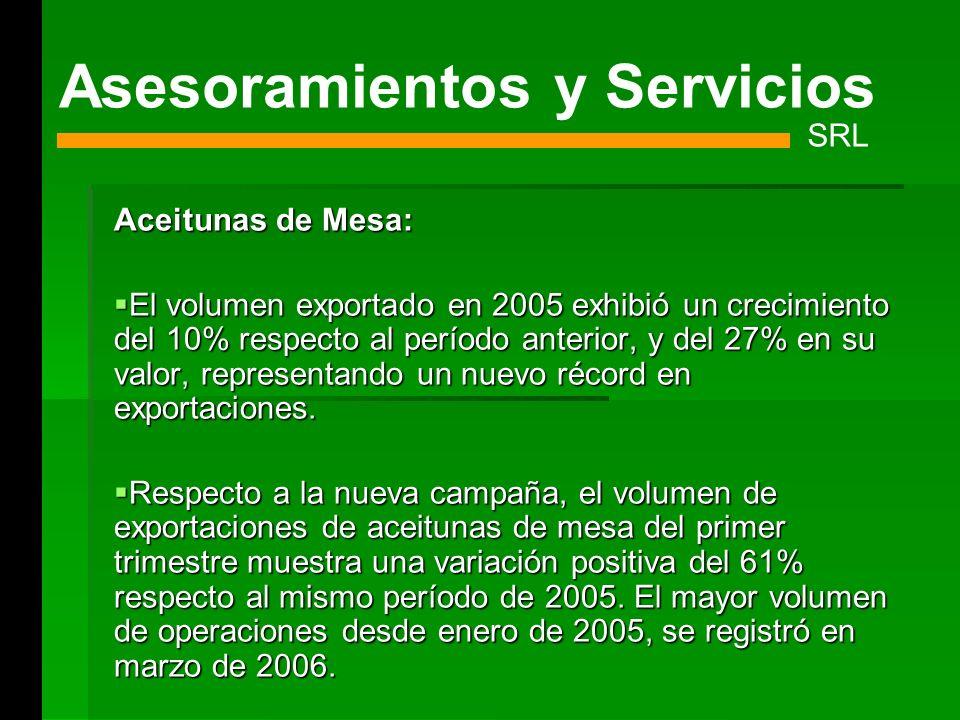 Aceitunas de Mesa: El volumen exportado en 2005 exhibió un crecimiento del 10% respecto al período anterior, y del 27% en su valor, representando un n
