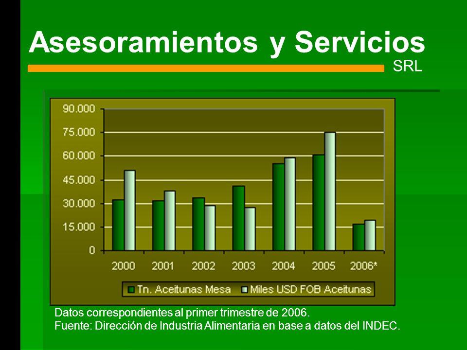 Asesoramientos y Servicios SRL Datos correspondientes al primer trimestre de 2006. Fuente: Dirección de Industria Alimentaria en base a datos del INDE
