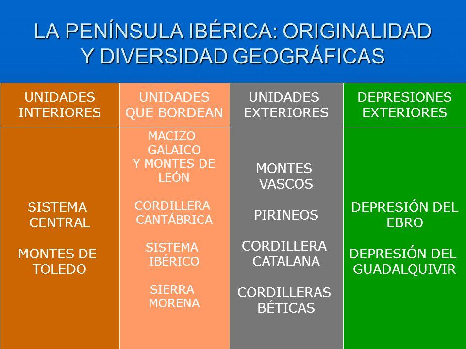 LA PENÍNSULA IBÉRICA: ORIGINALIDAD Y DIVERSIDAD GEOGRÁFICAS UNIDADES INTERIORES UNIDADES QUE BORDEAN UNIDADES EXTERIORES DEPRESIONES EXTERIORES SISTEM