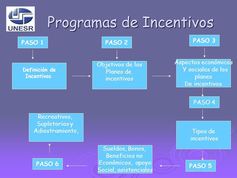 Programas de Incentivos Definición de Incentivos Aspectos económicos Y sociales de los planes De incentivos Objetivos de los Planes de incentivos Recr