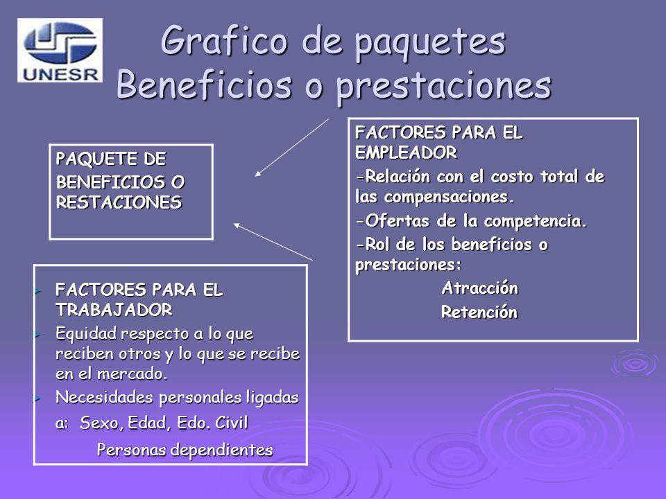 Grafico de paquetes Beneficios o prestaciones FACTORES PARA EL EMPLEADOR -Relación con el costo total de las compensaciones. -Ofertas de la competenci
