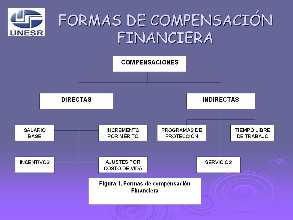 FORMAS DE COMPENSACIÓN FINANCIERA