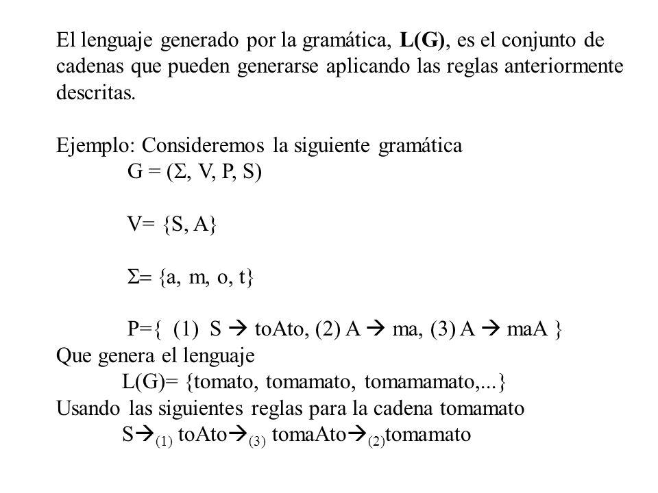 El lenguaje generado por la gramática, L(G), es el conjunto de cadenas que pueden generarse aplicando las reglas anteriormente descritas. Ejemplo: Con