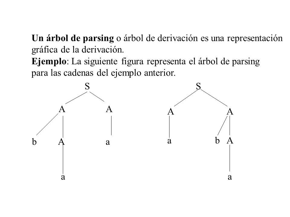 Un árbol de parsing o árbol de derivación es una representación gráfica de la derivación. Ejemplo: La siguiente figura representa el árbol de parsing