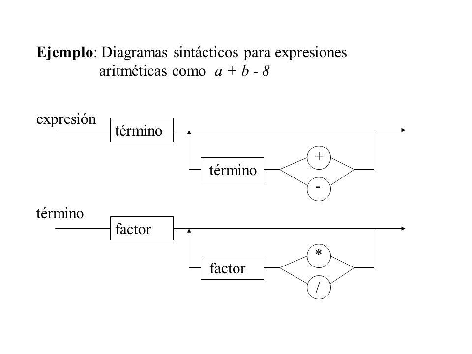 Ejemplo: Diagramas sintácticos para expresiones aritméticas como a + b - 8 - + término expresión * factor / término